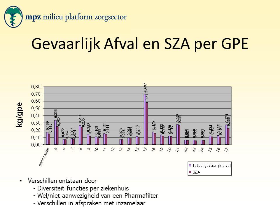 Gevaarlijk Afval en SZA per GPE  Verschillen ontstaan door - Diversiteit functies per ziekenhuis - Wel/niet aanwezigheid van een Pharmafilter - Verschillen in afspraken met inzamelaar