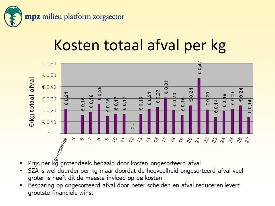 Kosten totaal afval per kg  Prijs per kg grotendeels bepaald door kosten ongesorteerd afval  SZA is wel duurder per kg maar doordat de hoeveelheid o