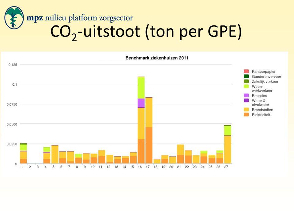 CO 2 -uitstoot (ton per GPE)