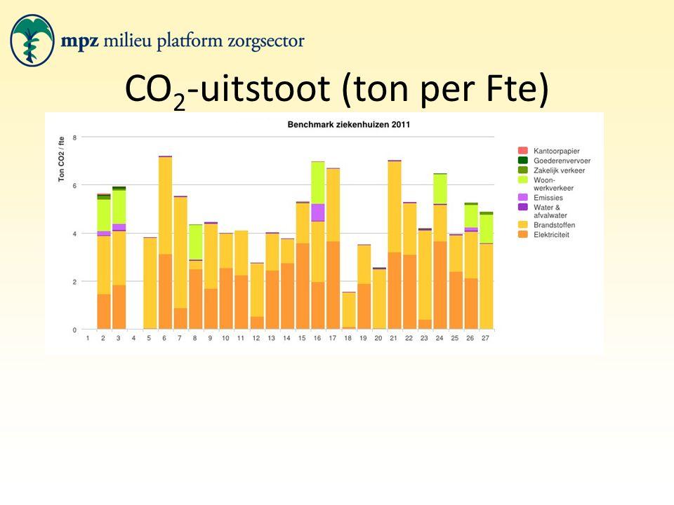 CO 2 -uitstoot (ton per Fte)