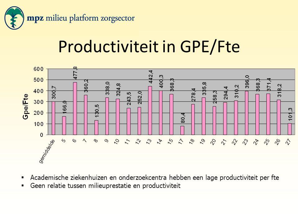 Productiviteit in GPE/Fte  Academische ziekenhuizen en onderzoekcentra hebben een lage productiviteit per fte  Geen relatie tussen milieuprestatie en productiviteit