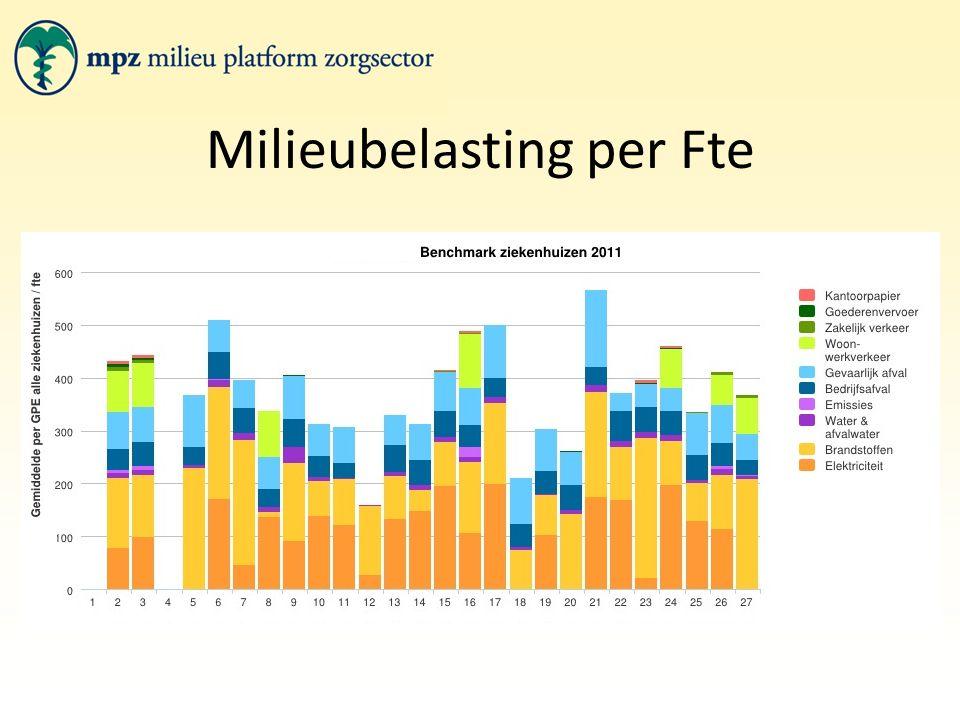 Milieukosten per Gpe *Grafiek is exclusief vervoersitems, omdat kosten hiervan slechts door twee instellingen zijn ingevuld.