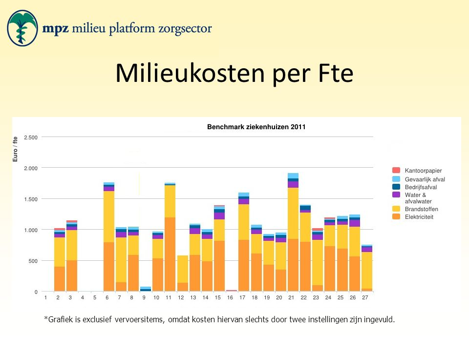 Milieukosten per Fte *Grafiek is exclusief vervoersitems, omdat kosten hiervan slechts door twee instellingen zijn ingevuld.