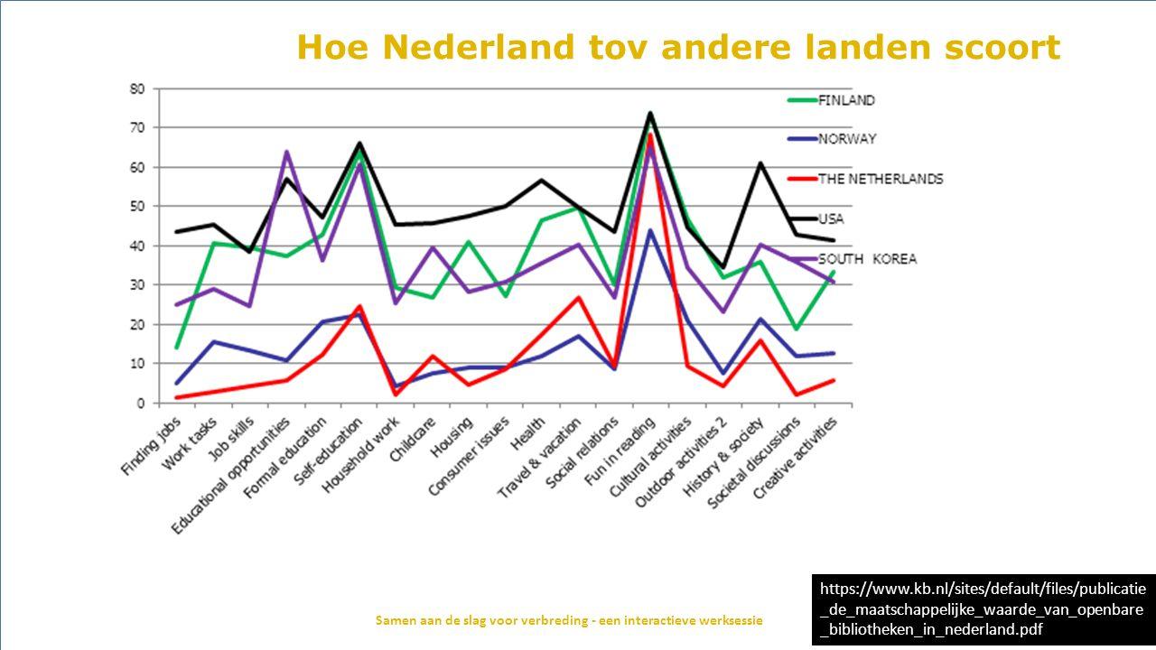 Hoe Nederland tov andere landen scoort Samen aan de slag voor verbreding - een interactieve werksessie https://www.kb.nl/sites/default/files/publicati