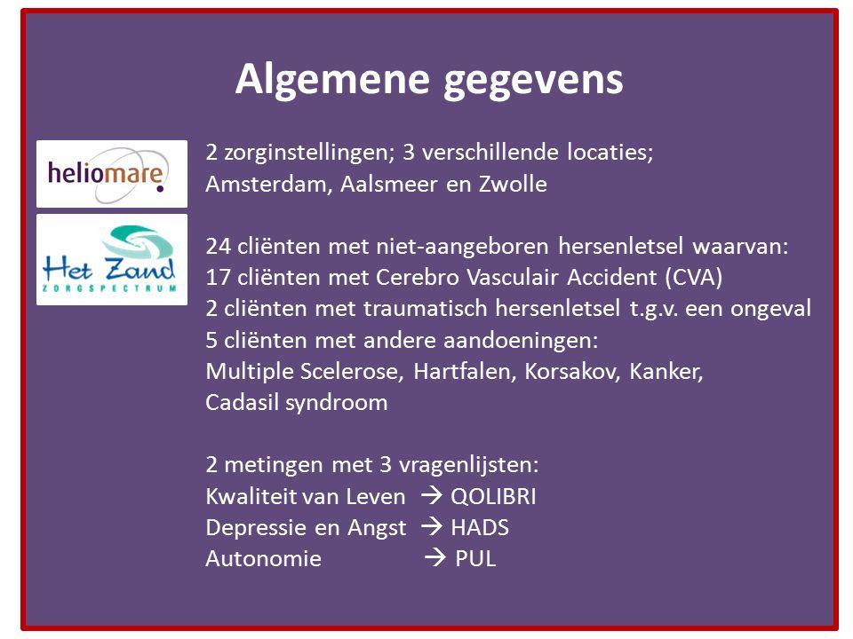 2 zorginstellingen; 3 verschillende locaties; Amsterdam, Aalsmeer en Zwolle 24 cliënten met niet-aangeboren hersenletsel waarvan: 17 cliënten met Cere