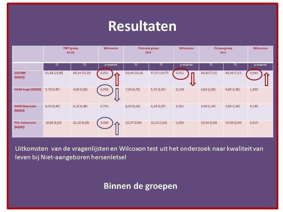 Resultaten PMT groep N=10 Wilcoxcon Fitstroke groep N=9 Wilcoxcon Fitness groep N=5 Wilcoxcon T1T2p-waardeT1T2p-waardeT1T2p-waarde QOLIBRI (M(SD)) 61,