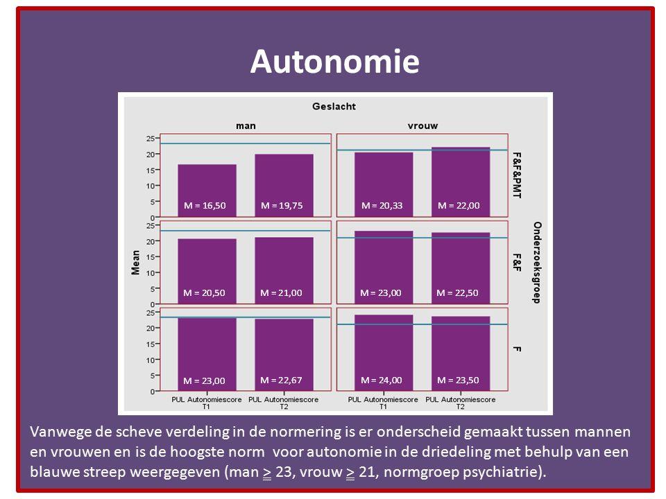 Autonomie Vanwege de scheve verdeling in de normering is er onderscheid gemaakt tussen mannen en vrouwen en is de hoogste norm voor autonomie in de dr