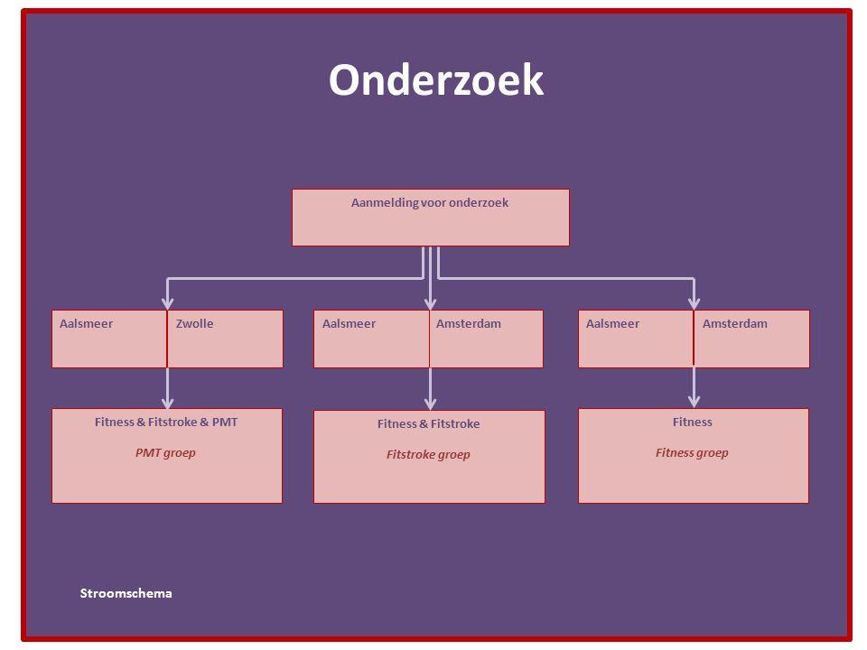Onderzoek Stroomschema Amsterdam Aanmelding voor onderzoek Fitness & Fitstroke & PMT PMT groep Fitness & Fitstroke Fitstroke groep Fitness Fitness gro