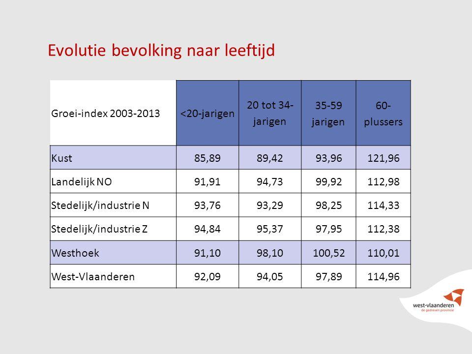 14 Evolutie bevolking naar leeftijd Groei-index 2003-2013<20-jarigen 20 tot 34- jarigen 35-59 jarigen 60- plussers Kust85,8989,4293,96121,96 Landelijk