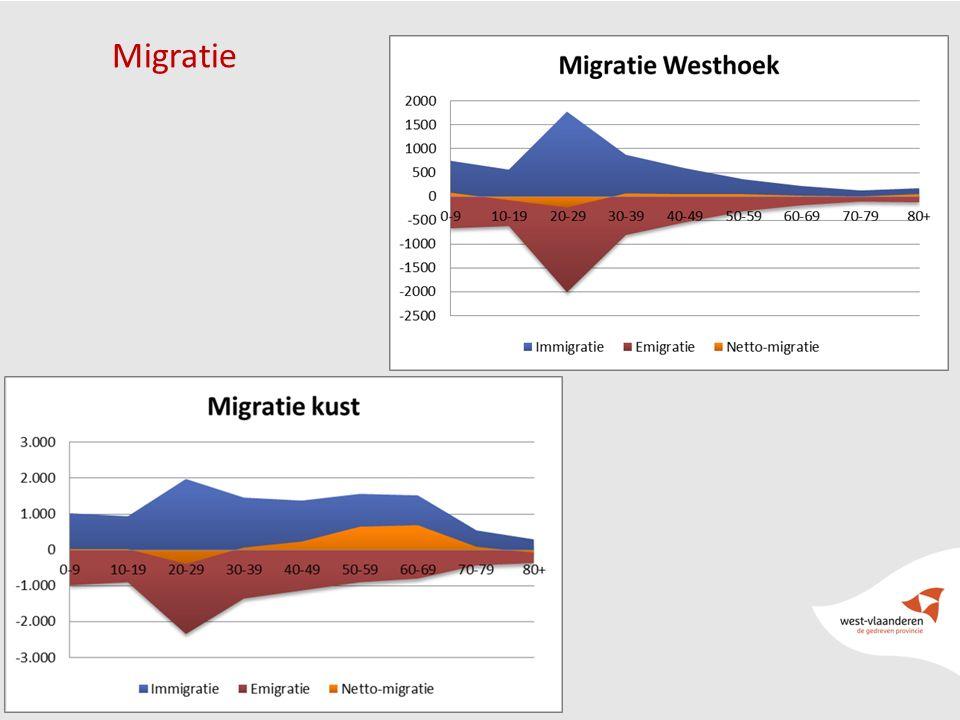 16 Migratie
