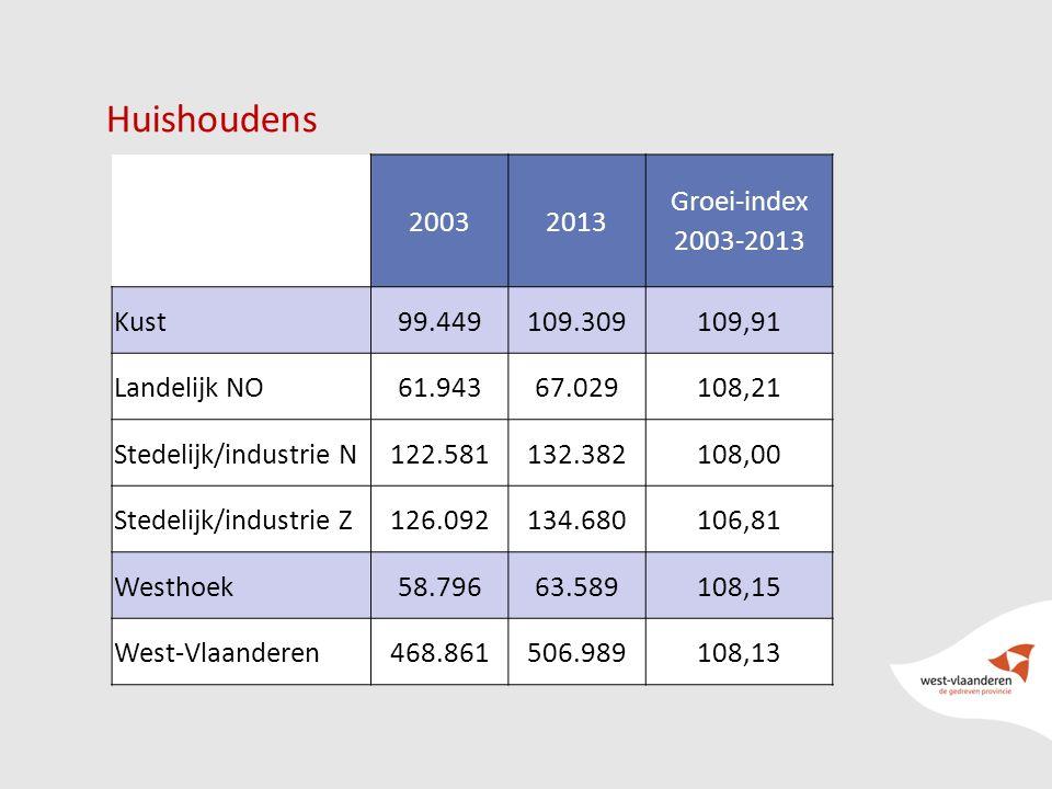 17 Huishoudens 20032013 Groei-index 2003-2013 Kust99.449109.309109,91 Landelijk NO61.94367.029108,21 Stedelijk/industrie N122.581132.382108,00 Stedeli