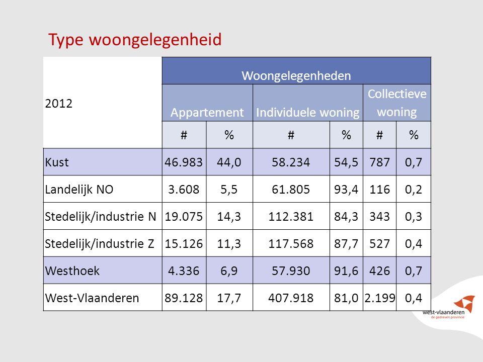 23 Type woongelegenheid 2012 Woongelegenheden AppartementIndividuele woning Collectieve woning #%#%#% Kust46.98344,058.23454,57870,7 Landelijk NO3.608