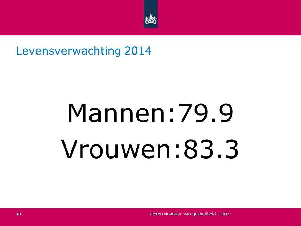 Levensverwachting 2014 Mannen:79.9 Vrouwen:83.3 Determinanten van gezondheid |2015 10