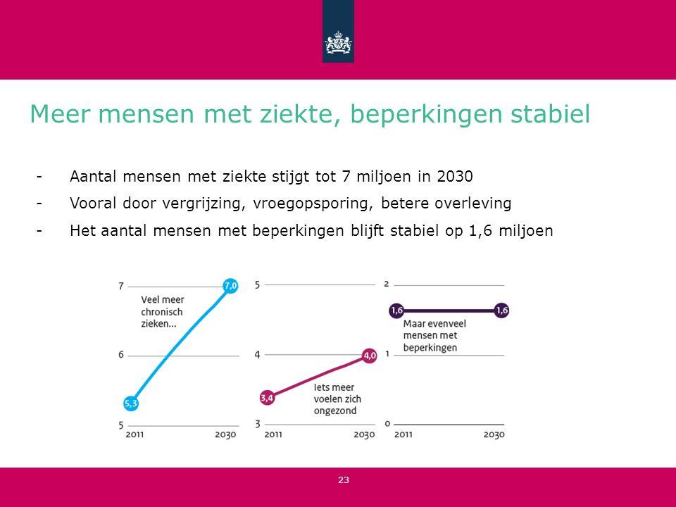 Meer mensen met ziekte, beperkingen stabiel 23 -Aantal mensen met ziekte stijgt tot 7 miljoen in 2030 -Vooral door vergrijzing, vroegopsporing, betere