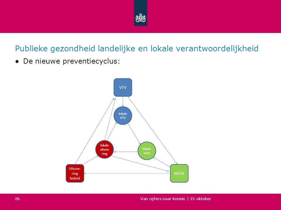 Publieke gezondheid landelijke en lokale verantwoordelijkheid ●De nieuwe preventiecyclus: Van cijfers naar kennis | 15 oktober 26