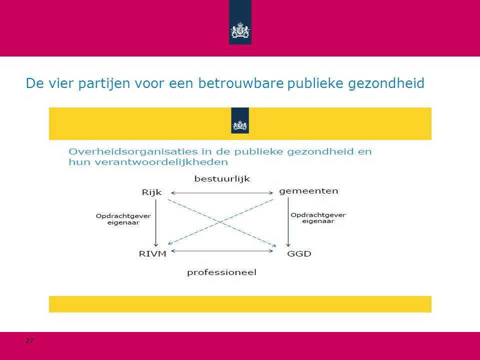 De vier partijen voor een betrouwbare publieke gezondheid 27
