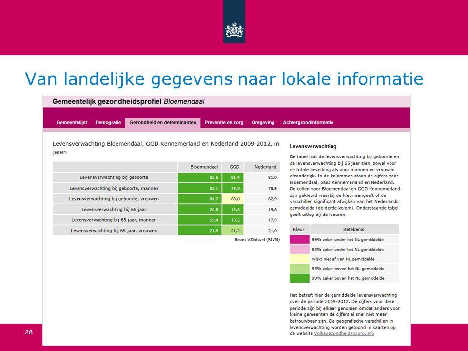 Van landelijke gegevens naar lokale informatie Van cijfers naar kennis | 15 oktober 28