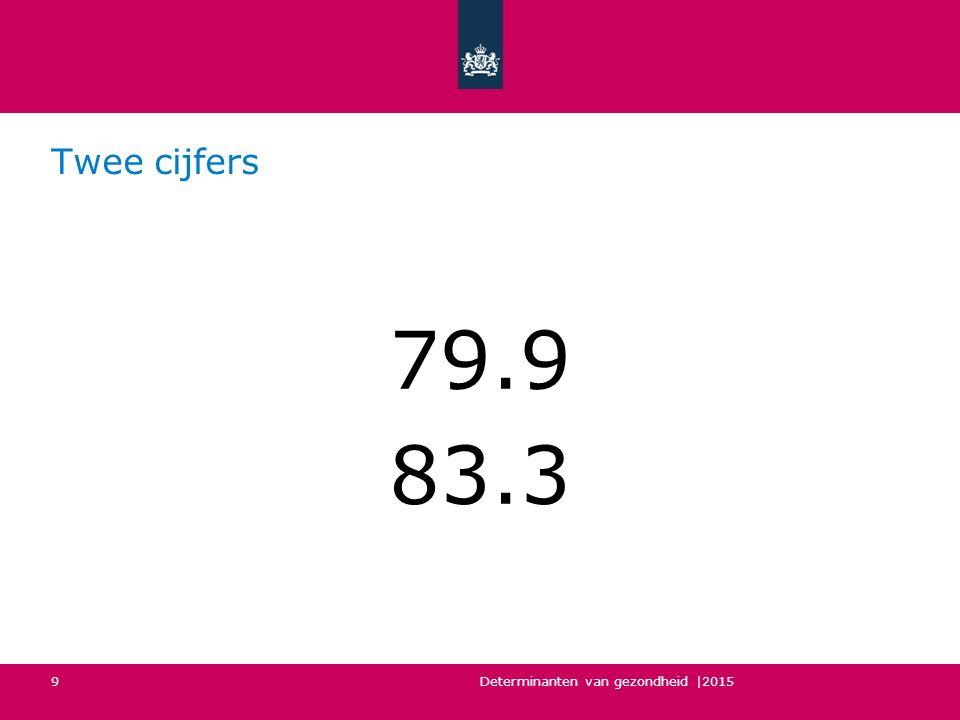 Twee cijfers 79.9 83.3 Determinanten van gezondheid |2015 9