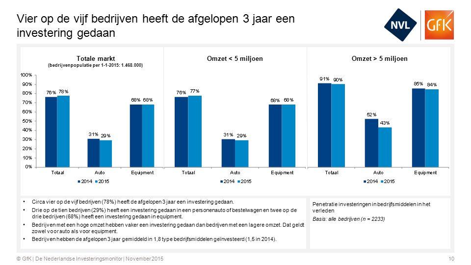 10© GfK | De Nederlandse Investeringsmonitor | November 2015 Vier op de vijf bedrijven heeft de afgelopen 3 jaar een investering gedaan Penetratie investeringen in bedrijfsmiddelen in het verleden Basis: alle bedrijven (n = 2233) Circa vier op de vijf bedrijven (78%) heeft de afgelopen 3 jaar een investering gedaan.