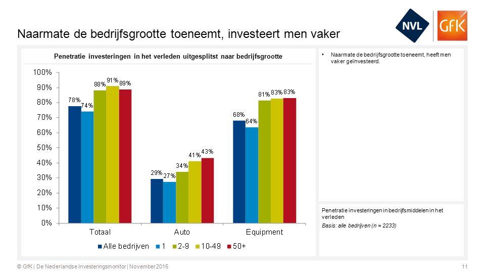 11© GfK | De Nederlandse Investeringsmonitor | November 2015 Naarmate de bedrijfsgrootte toeneemt, investeert men vaker Naarmate de bedrijfsgrootte toeneemt, heeft men vaker geïnvesteerd.