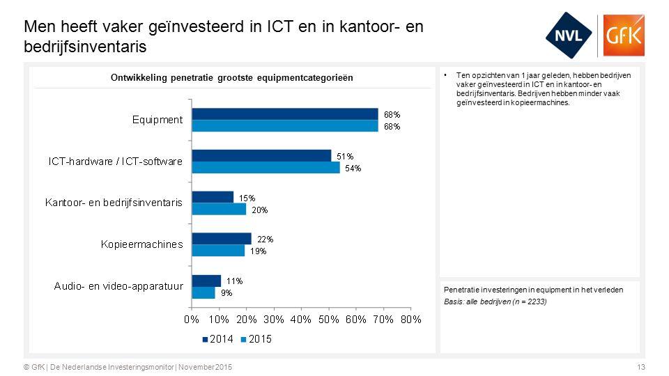 13© GfK | De Nederlandse Investeringsmonitor | November 2015 Men heeft vaker geïnvesteerd in ICT en in kantoor- en bedrijfsinventaris Ten opzichten van 1 jaar geleden, hebben bedrijven vaker geïnvesteerd in ICT en in kantoor- en bedrijfsinventaris.