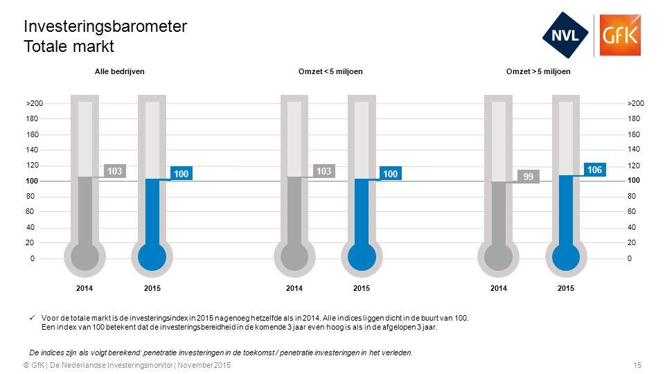15© GfK | De Nederlandse Investeringsmonitor | November 2015 Investeringsbarometer Totale markt >200 160 120 80 40 0 180 140 100 60 20 180 140 100 60 20 >200 160 120 80 40 Voor de totale markt is de investeringsindex in 2015 nagenoeg hetzelfde als in 2014.
