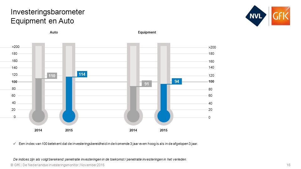 16© GfK | De Nederlandse Investeringsmonitor | November 2015 Investeringsbarometer Equipment en Auto >200 160 120 80 40 0 180 140 100 60 20 180 140 100 60 20 >200 160 120 80 40 Een index van 100 betekent dat de investeringsbereidheid in de komende 3 jaar even hoog is als in de afgelopen 3 jaar.