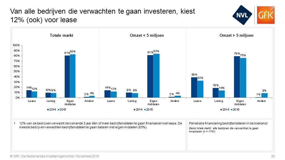 20© GfK | De Nederlandse Investeringsmonitor | November 2015 Van alle bedrijven die verwachten te gaan investeren, kiest 12% (ook) voor lease Penetratie financiering bedrijfsmiddelen in de toekomst Basis totale markt: alle bedrijven die verwachten te gaan investeren (n = 1741) 12% van de bedrijven verwacht de komende 3 jaar één of meer bedrijfsmiddelen te gaan financieren met lease.