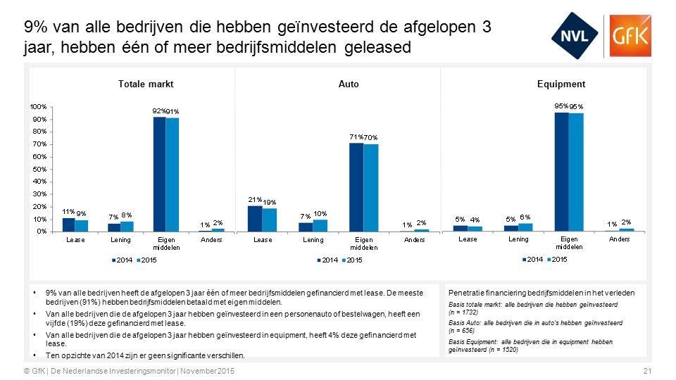 21© GfK | De Nederlandse Investeringsmonitor | November 2015 9% van alle bedrijven die hebben geïnvesteerd de afgelopen 3 jaar, hebben één of meer bedrijfsmiddelen geleased Penetratie financiering bedrijfsmiddelen in het verleden Basis totale markt: alle bedrijven die hebben geïnvesteerd (n = 1732) Basis Auto: alle bedrijven die in auto's hebben geïnvesteerd (n = 656) Basis Equipment: alle bedrijven die in equipment hebben geïnvesteerd (n = 1520) 9% van alle bedrijven heeft de afgelopen 3 jaar één of meer bedrijfsmiddelen gefinancierd met lease.