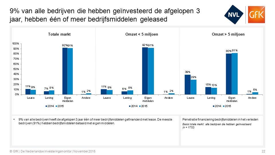 22© GfK | De Nederlandse Investeringsmonitor | November 2015 9% van alle bedrijven die hebben geïnvesteerd de afgelopen 3 jaar, hebben één of meer bedrijfsmiddelen geleased Penetratie financiering bedrijfsmiddelen in het verleden Basis totale markt: alle bedrijven die hebben geïnvesteerd (n = 1732) 9% van alle bedrijven heeft de afgelopen 3 jaar één of meer bedrijfsmiddelen gefinancierd met lease.