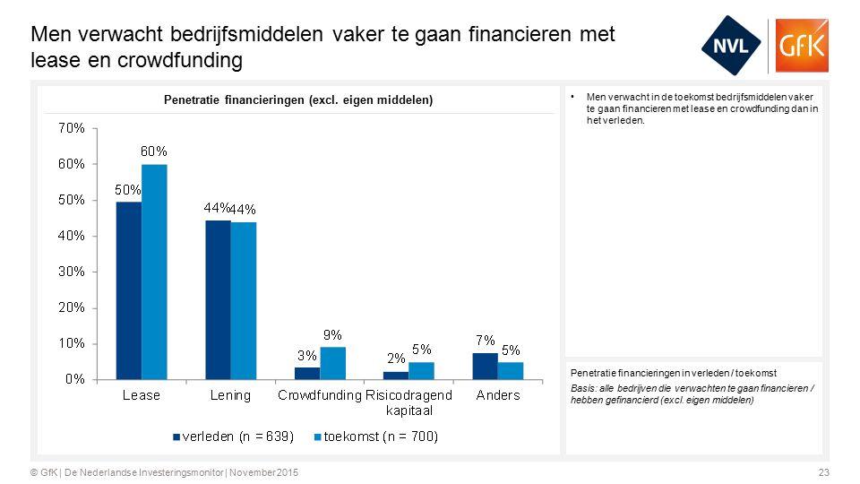 23© GfK | De Nederlandse Investeringsmonitor | November 2015 Men verwacht bedrijfsmiddelen vaker te gaan financieren met lease en crowdfunding Men verwacht in de toekomst bedrijfsmiddelen vaker te gaan financieren met lease en crowdfunding dan in het verleden.