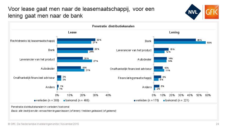 24© GfK | De Nederlandse Investeringsmonitor | November 2015 Voor lease gaat men naar de leasemaatschappij, voor een lening gaat men naar de bank Penetratie distributiekanalen in verleden / toekomst Basis: alle bedrijven die verwachten te gaan leasen (of lenen) / hebben geleased (of geleend) Penetratie distributiekanalen LeaseLening