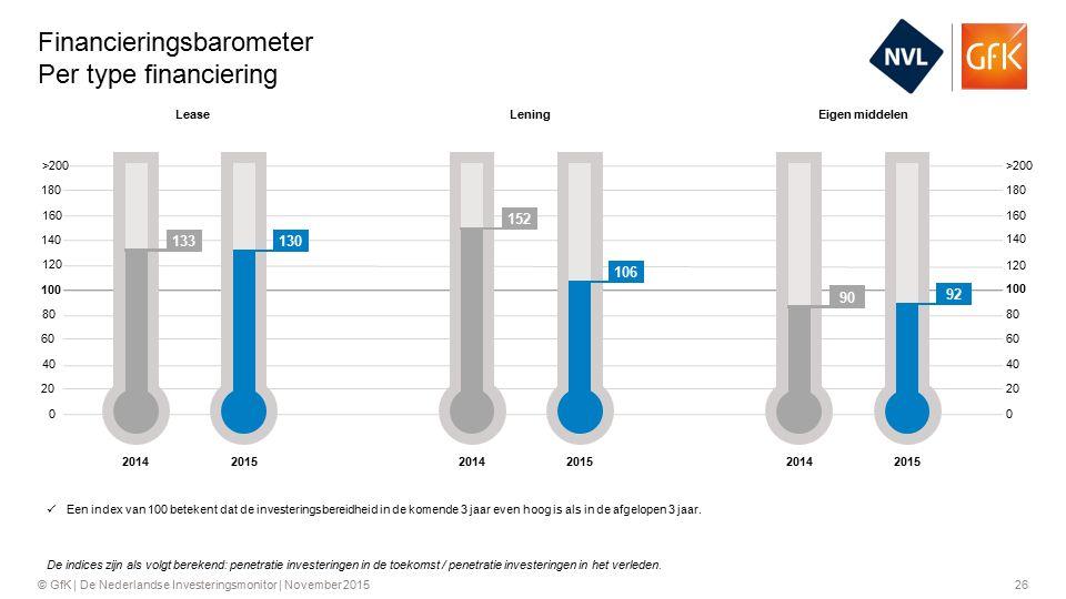 26© GfK | De Nederlandse Investeringsmonitor | November 2015 Financieringsbarometer Per type financiering >200 160 120 80 40 0 180 140 100 60 20 180 140 100 60 20 >200 160 120 80 40 Een index van 100 betekent dat de investeringsbereidheid in de komende 3 jaar even hoog is als in de afgelopen 3 jaar.