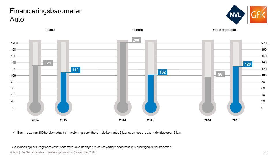 28© GfK | De Nederlandse Investeringsmonitor | November 2015 Financieringsbarometer Auto >200 160 120 80 40 0 180 140 100 60 20 180 140 100 60 20 >200 160 120 80 40 Een index van 100 betekent dat de investeringsbereidheid in de komende 3 jaar even hoog is als in de afgelopen 3 jaar.