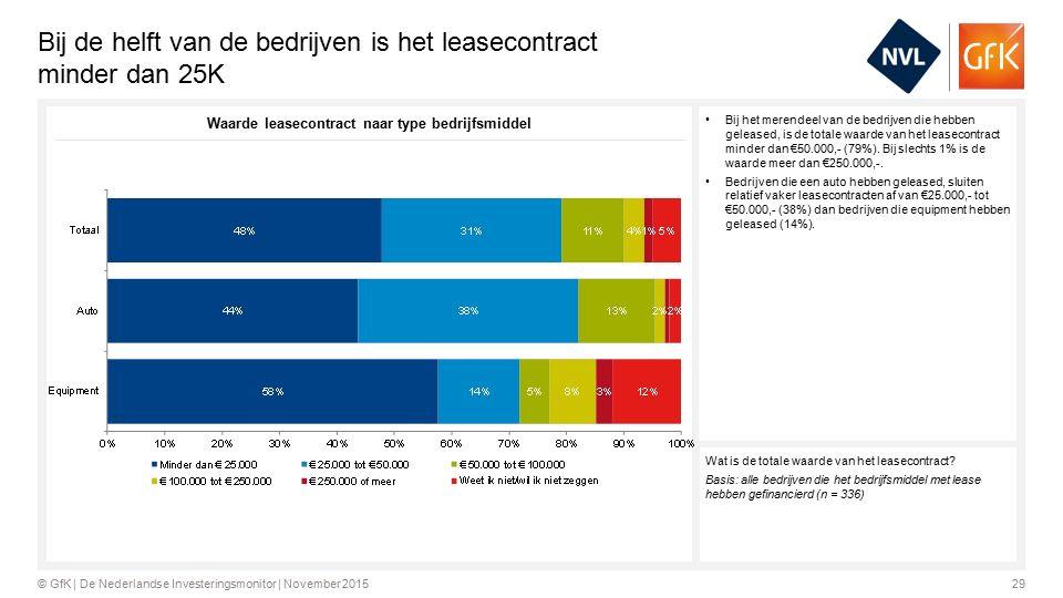 29© GfK | De Nederlandse Investeringsmonitor | November 2015 Bij de helft van de bedrijven is het leasecontract minder dan 25K Bij het merendeel van de bedrijven die hebben geleased, is de totale waarde van het leasecontract minder dan €50.000,- (79%).