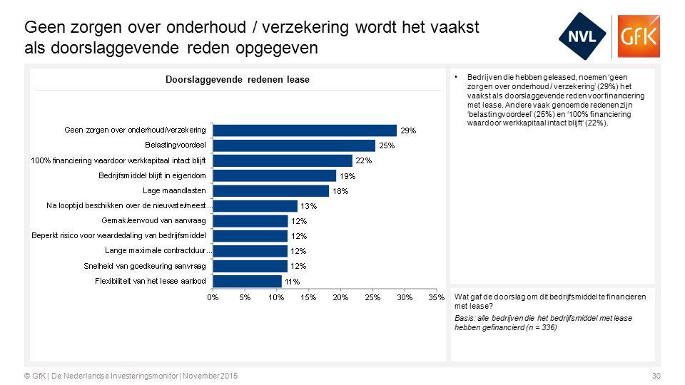 30© GfK | De Nederlandse Investeringsmonitor | November 2015 Geen zorgen over onderhoud / verzekering wordt het vaakst als doorslaggevende reden opgegeven Bedrijven die hebben geleased, noemen 'geen zorgen over onderhoud / verzekering' (29%) het vaakst als doorslaggevende reden voor financiering met lease.