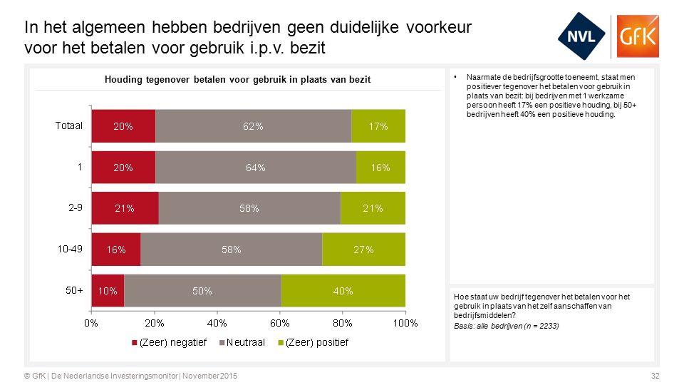 32© GfK | De Nederlandse Investeringsmonitor | November 2015 In het algemeen hebben bedrijven geen duidelijke voorkeur voor het betalen voor gebruik i.p.v.