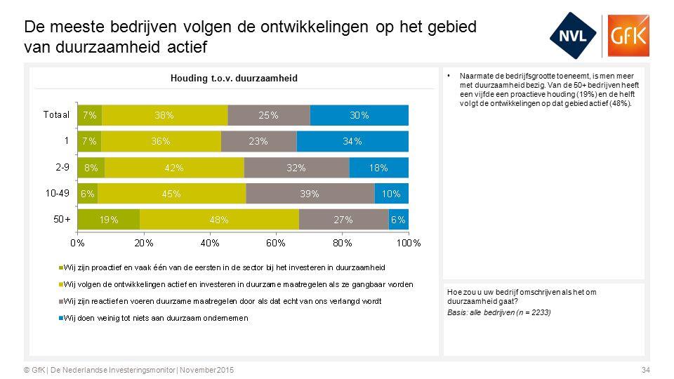 34© GfK | De Nederlandse Investeringsmonitor | November 2015 De meeste bedrijven volgen de ontwikkelingen op het gebied van duurzaamheid actief Naarmate de bedrijfsgrootte toeneemt, is men meer met duurzaamheid bezig.