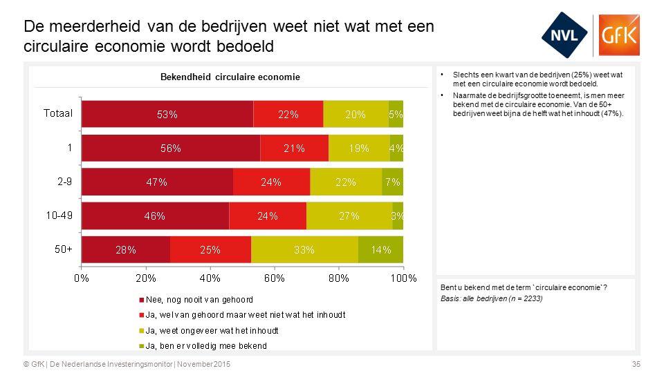 35© GfK | De Nederlandse Investeringsmonitor | November 2015 De meerderheid van de bedrijven weet niet wat met een circulaire economie wordt bedoeld Slechts een kwart van de bedrijven (25%) weet wat met een circulaire economie wordt bedoeld.