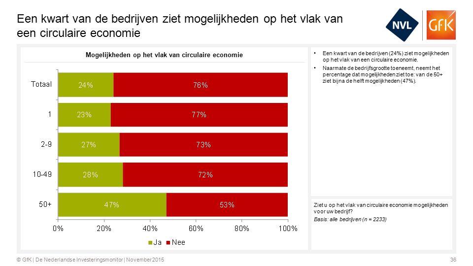 36© GfK | De Nederlandse Investeringsmonitor | November 2015 Een kwart van de bedrijven ziet mogelijkheden op het vlak van een circulaire economie Een kwart van de bedrijven (24%) ziet mogelijkheden op het vlak van een circulaire economie.