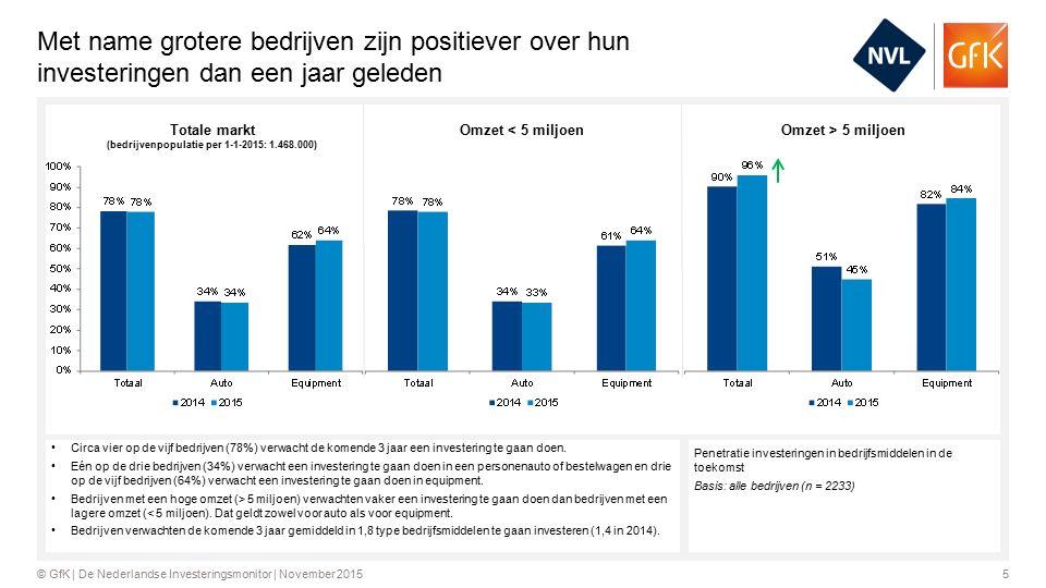5© GfK | De Nederlandse Investeringsmonitor | November 2015 Met name grotere bedrijven zijn positiever over hun investeringen dan een jaar geleden Penetratie investeringen in bedrijfsmiddelen in de toekomst Basis: alle bedrijven (n = 2233) Circa vier op de vijf bedrijven (78%) verwacht de komende 3 jaar een investering te gaan doen.