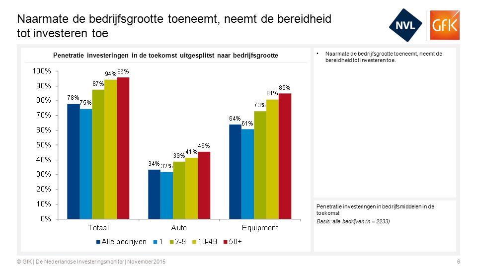 27© GfK   De Nederlandse Investeringsmonitor   November 2015 Financieringsbarometer Equipment >200 160 120 80 40 0 180 140 100 60 20 180 140 100 60 20 >200 160 120 80 40 Een index van 100 betekent dat de investeringsbereidheid in de komende 3 jaar even hoog is als in de afgelopen 3 jaar.