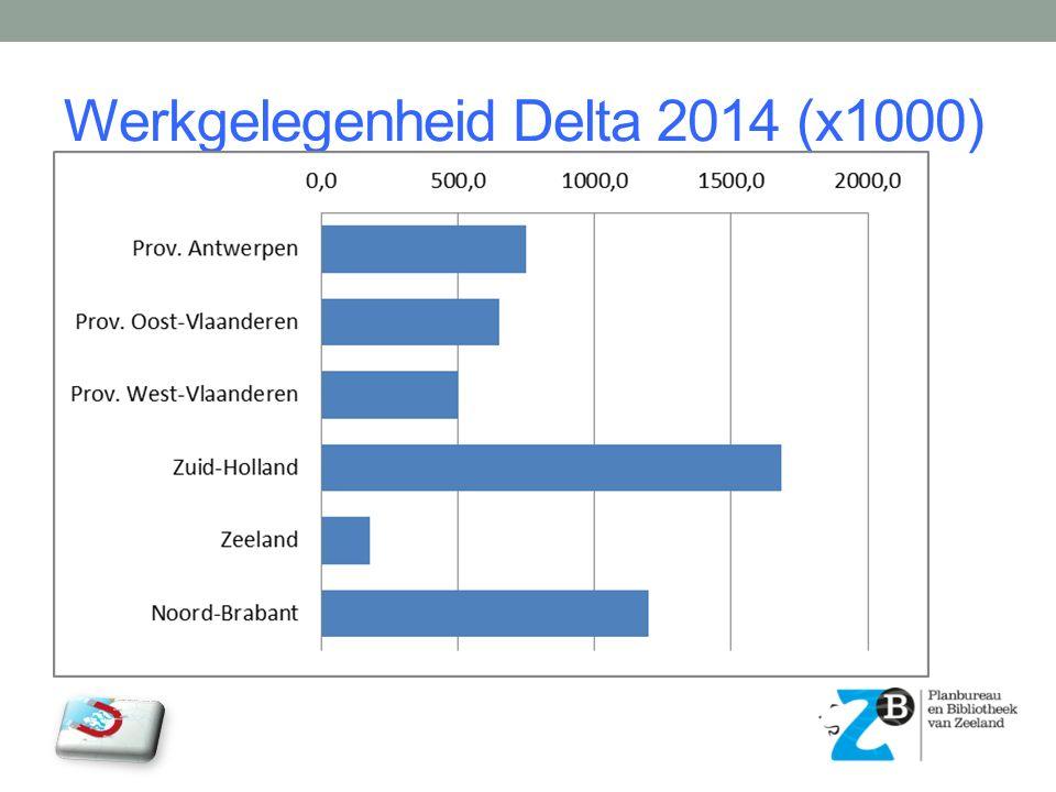 Werkgelegenheid Delta 2014 (x1000)