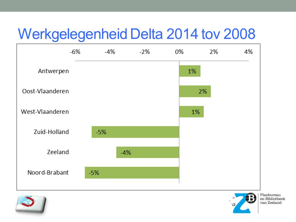 Werkgelegenheid Delta 2014 tov 2008