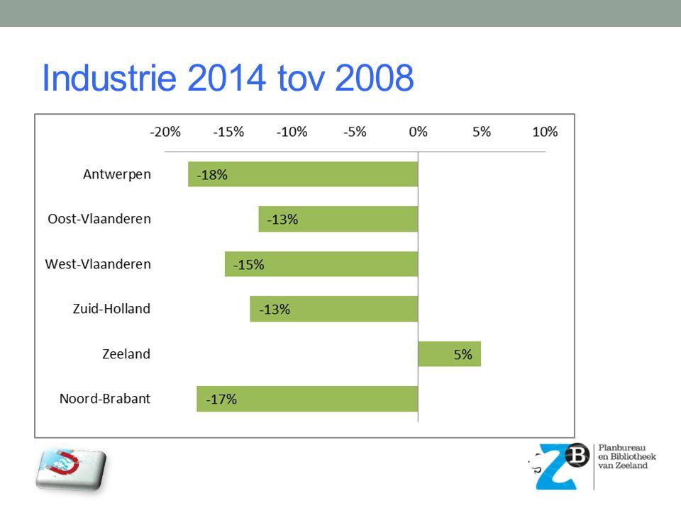 Industrie 2014 tov 2008