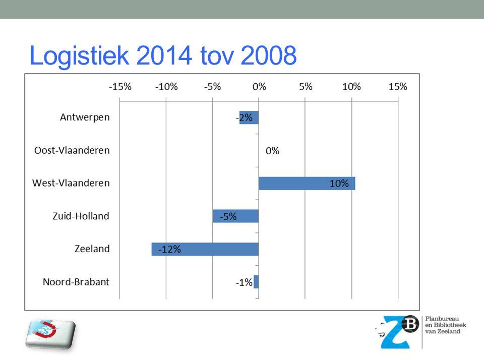 Logistiek 2014 tov 2008