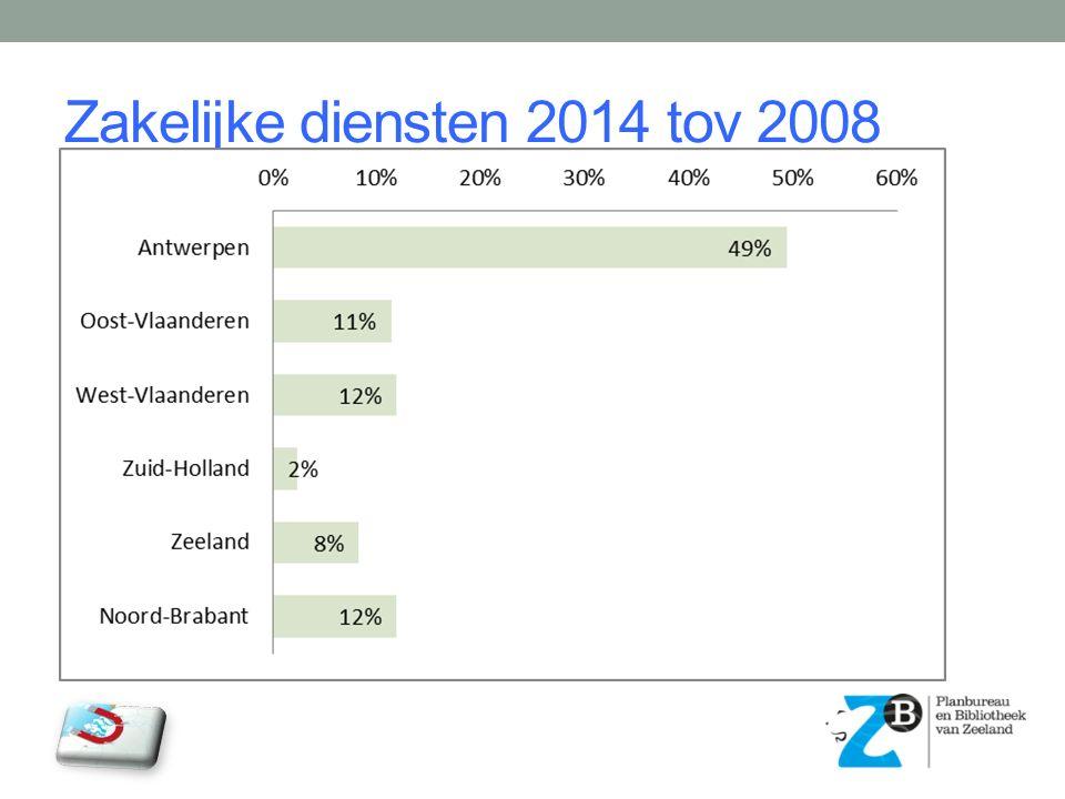 Zakelijke diensten 2014 tov 2008