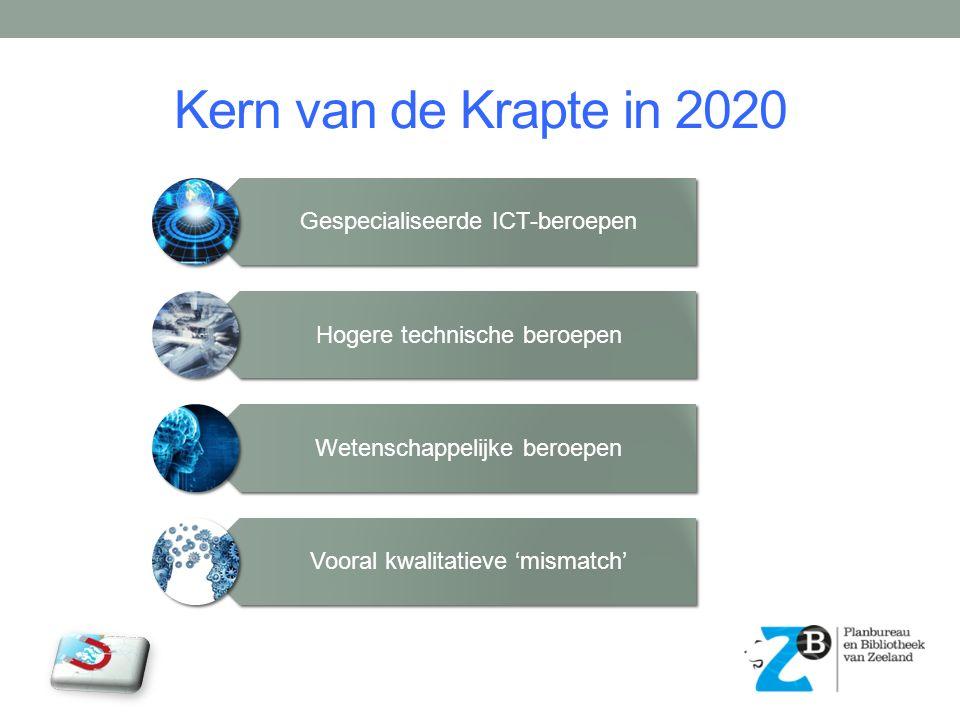 Kern van de Krapte in 2020 Gespecialiseerde ICT-beroepen Hogere technische beroepen Wetenschappelijke beroepen Vooral kwalitatieve 'mismatch'