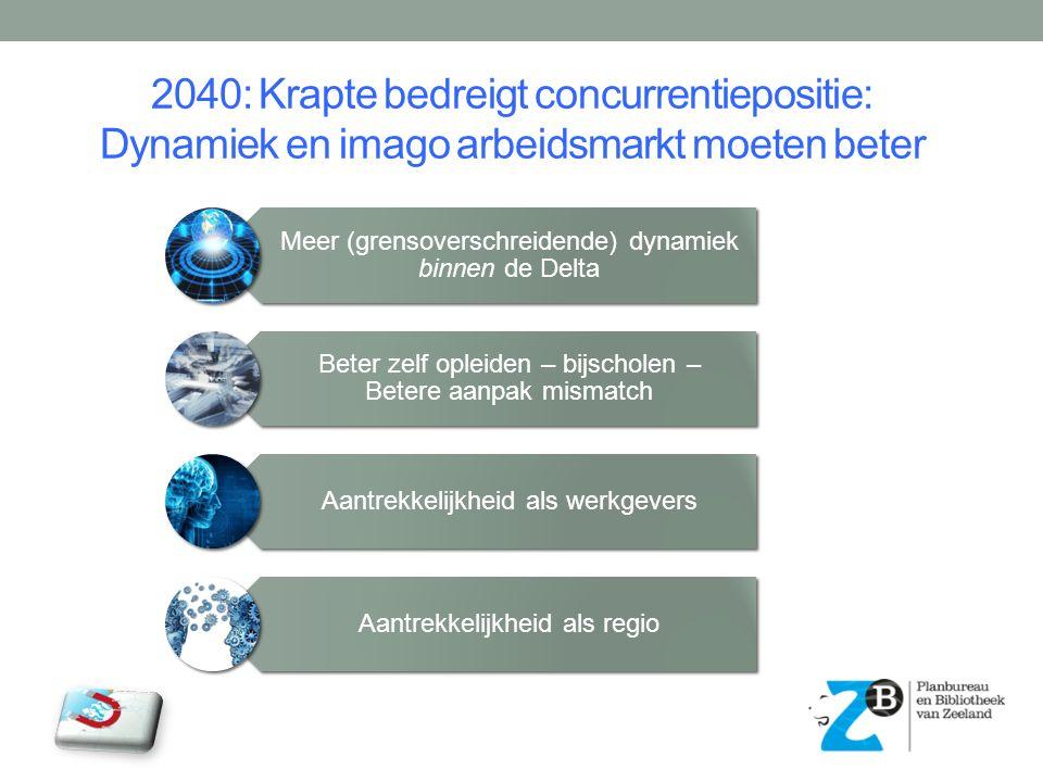 2040: Krapte bedreigt concurrentiepositie: Dynamiek en imago arbeidsmarkt moeten beter Meer (grensoverschreidende) dynamiek binnen de Delta Beter zelf opleiden – bijscholen – Betere aanpak mismatch Aantrekkelijkheid als werkgevers Aantrekkelijkheid als regio