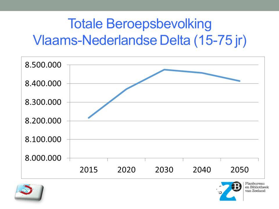 Beroepsbevolking per provincie Vlaams-Nederlandse Delta (15-75 jr)